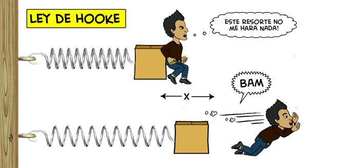 Resultado de imagen de ley de hooke