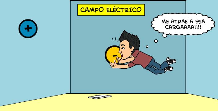 campoelectrico
