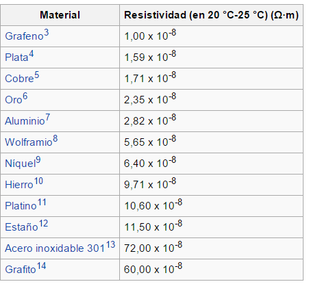 tabla_resistividad