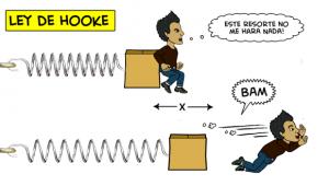 Ley de Hooke – Ejercicios Resueltos