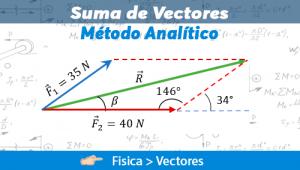 Suma de Vectores – Método Analítico