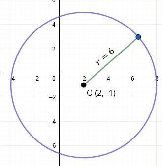 Ecuación de la Circunferencia fuera del Origen