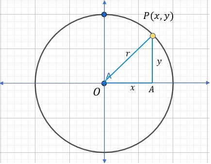 Circunferencia con centro en el origen