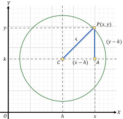 Circunferencia Fuera del Origen