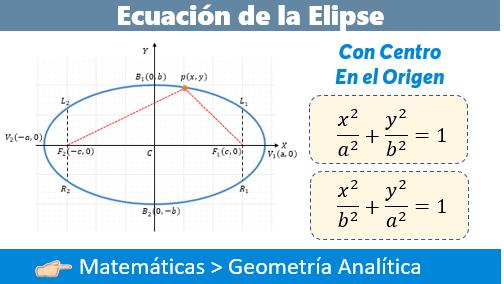 Ecuación De La Elipse Con Centro En El Origen Fisimat