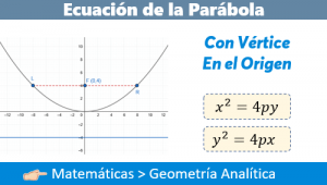 Ecuación de la Parábola con Vértice en el Origen