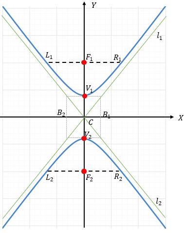 Hipérbola Vertical