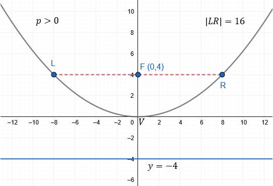 Ecuación ordinaria de la parábola vertical