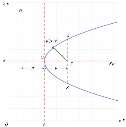 Parábola con Vértice fuera del origen h k