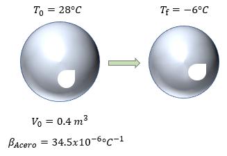 Problema de dilatación volumétrica
