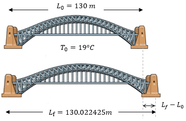 Problema de dilatación lineal