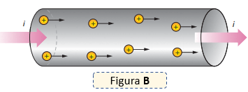 Forma de la corriente eléctrica