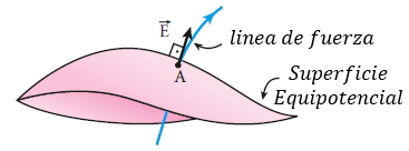 superficie equipotencial