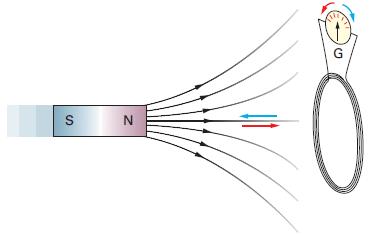 Ejemplo de inducción electromagnética